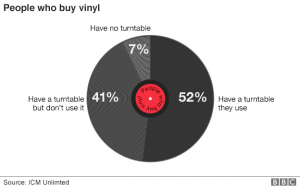 _89212649_people_who_buy_vinyl_624pie