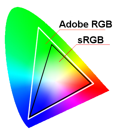 rgb vs srgb